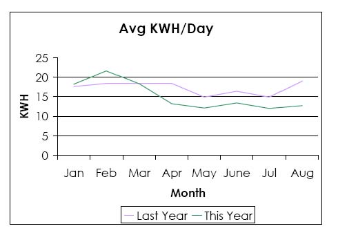 As You Can See March Was The Tipping Point Where Our Electric Usage Per Day Took A Plunge And We Were Using Less Kilowatt Hours