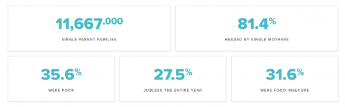 single mom statistics