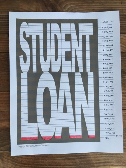 Filling in Our Student Loan Payoff From Debt Free Charts