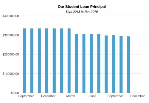Chart of Student Loan Principal Payoff