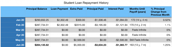 Debt Progress for our Student Loans