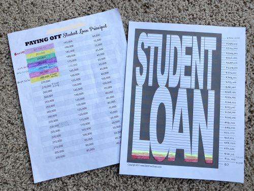 Debt Milestones