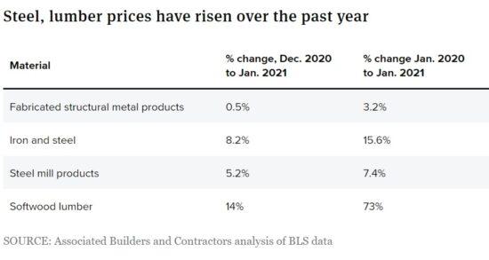 La razón detrás del costo inflacionario de las mejoras para el hogar